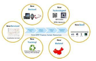 Entrenamiento SAP S4 Simple Logistic